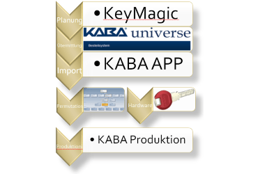 Software KeyMagic